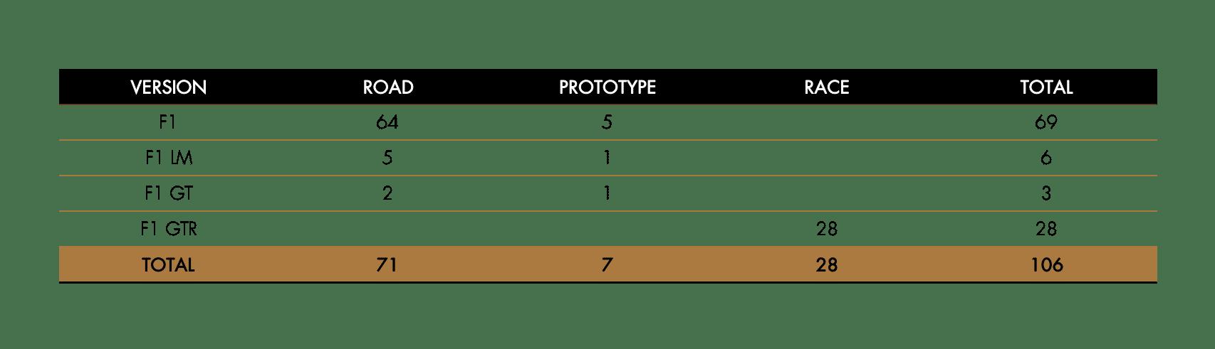 McLaren F1 Production Overview